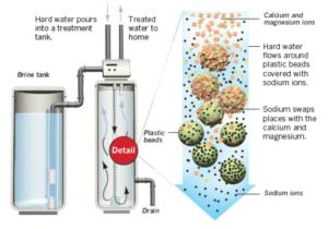 best water softener reviews 2017