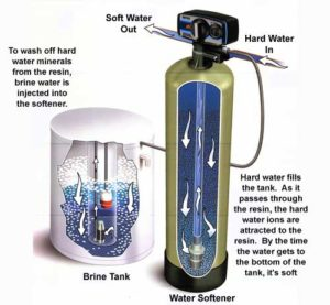 Ion Exchange Process In Water Softeners...